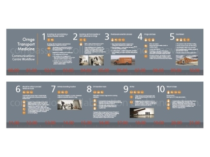 Ornge Ambulatory Transport: print collateral